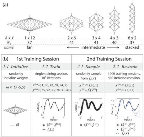 research papers on neural network